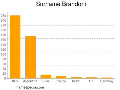 Surname Brandoni