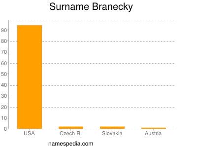 Surname Branecky