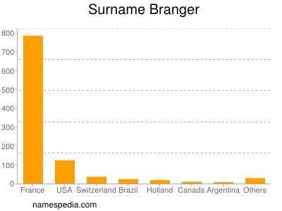 Surname Branger