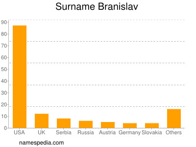 Surname Branislav