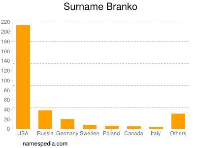 Surname Branko