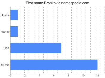 Given name Brankovic
