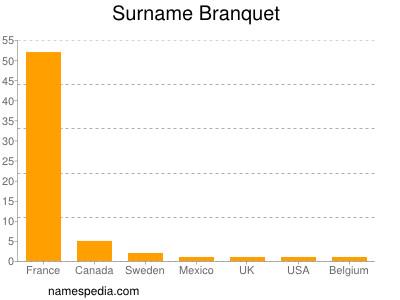 Surname Branquet