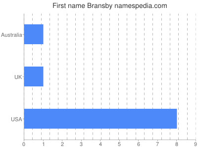 Given name Bransby