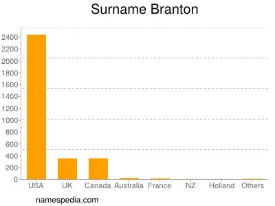 Surname Branton