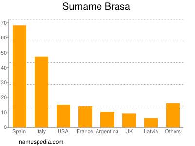 Surname Brasa