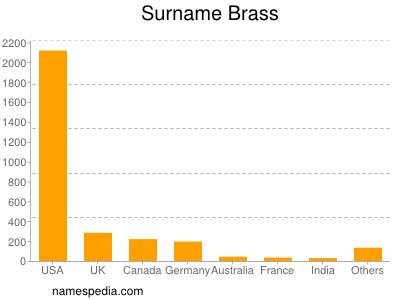 Surname Brass