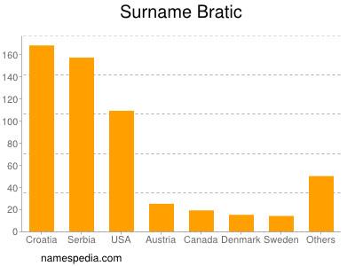 Surname Bratic