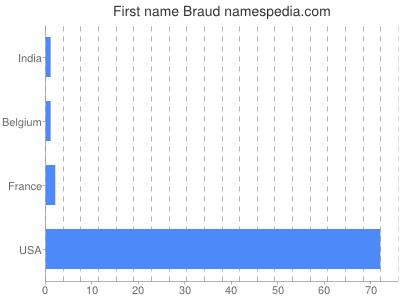 Given name Braud