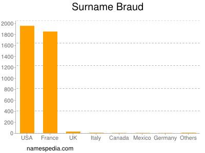 Surname Braud