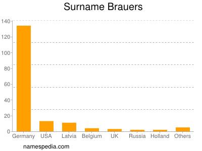 Surname Brauers