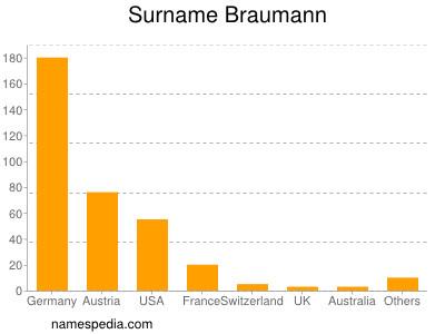 Surname Braumann