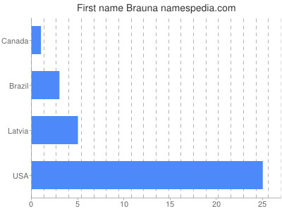 Given name Brauna