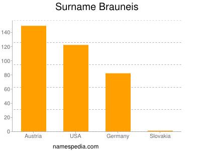 Surname Brauneis