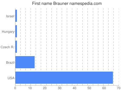 Given name Brauner