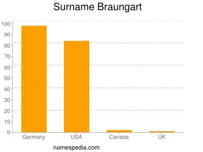 Surname Braungart