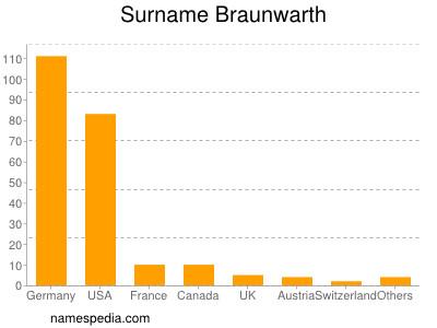 Surname Braunwarth