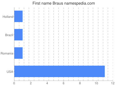 Given name Braus