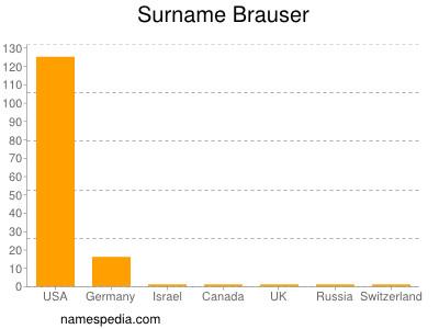 Surname Brauser