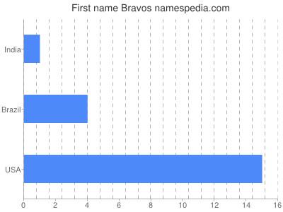 Given name Bravos
