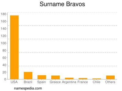 Surname Bravos