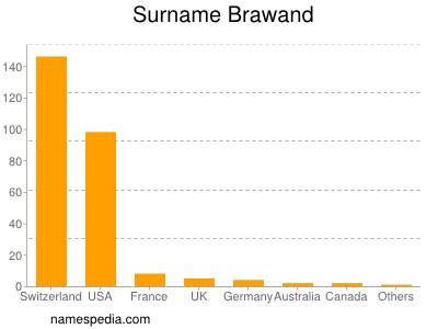 Surname Brawand