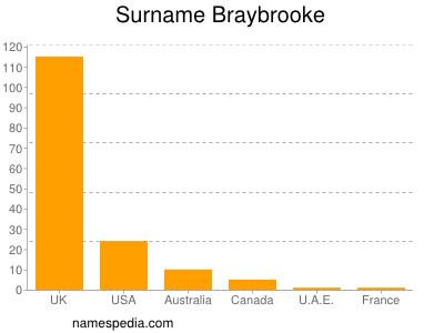 Surname Braybrooke