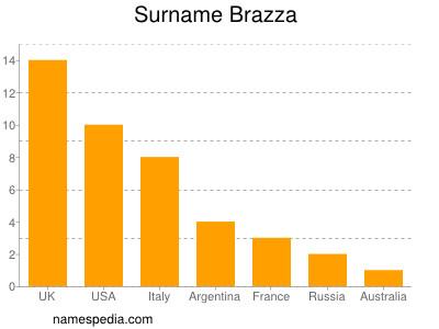 Surname Brazza
