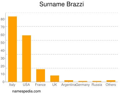 Surname Brazzi