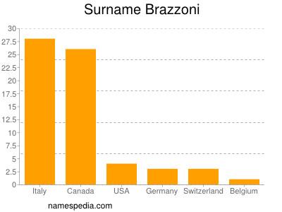Surname Brazzoni