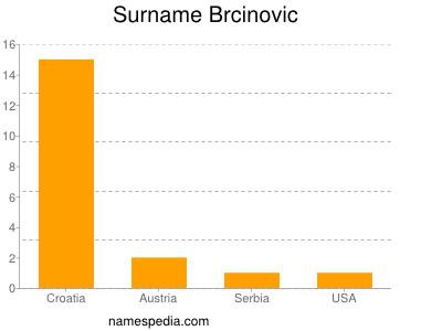 Surname Brcinovic