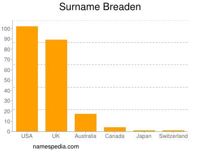 Familiennamen Breaden