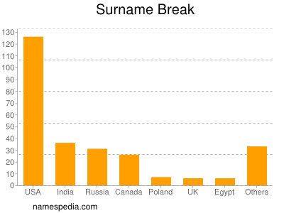 Surname Break