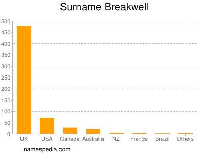 Surname Breakwell