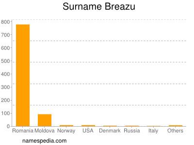 Surname Breazu