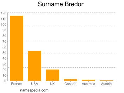 Surname Bredon