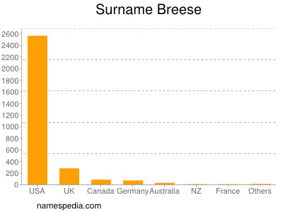 Surname Breese