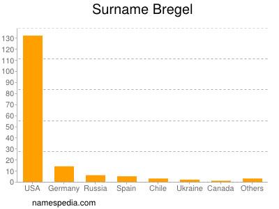 nom Bregel