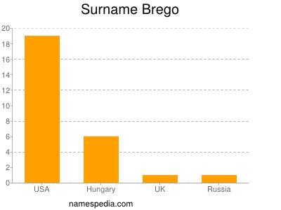 Surname Brego