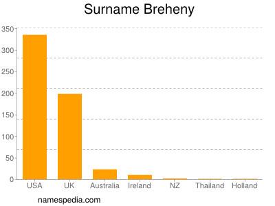 Surname Breheny