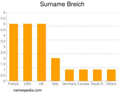 Surname Breich