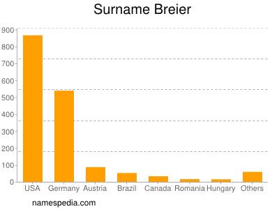 Familiennamen Breier