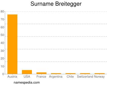 Surname Breitegger