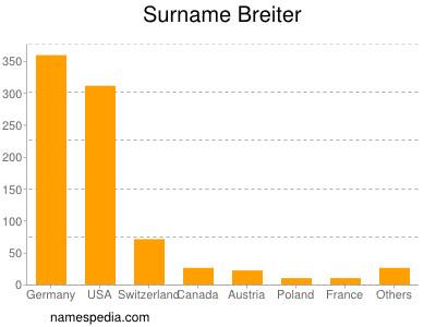 Familiennamen Breiter