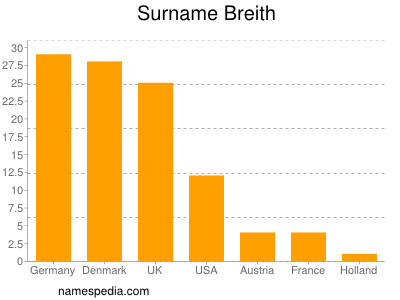 Familiennamen Breith