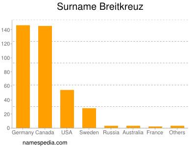 Surname Breitkreuz