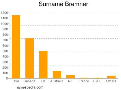 Surname Bremner