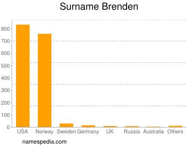 Surname Brenden
