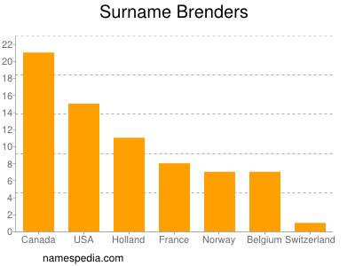 Surname Brenders