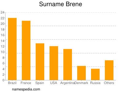 Surname Brene